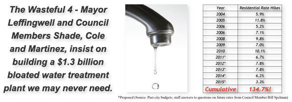 The Wasteful 4 - Mayor Leffingwell and Council Members Shade, Cole and Martinez, insist on building a $1.3 billion bloated water treatment plant we may never need.