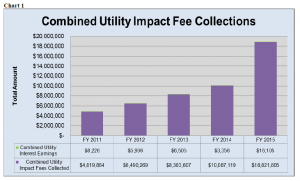 Impact Fee Collections